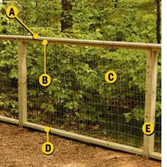 A-Cap Rail, B-Top Rail, C-Fabric, D-Bottom Rail, E-Post