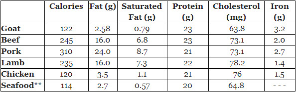 Meat Comparison Table* (per 3 oz. roasted meat or seafood)